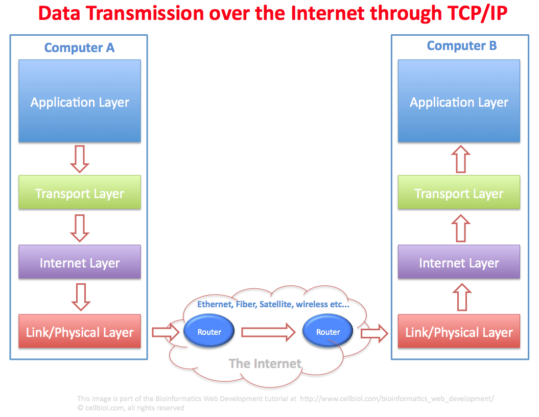 data_transmission_over_the_internet_through_tcp-ip